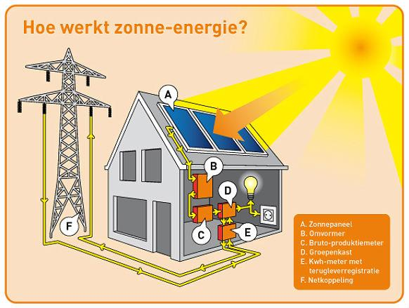 upload/0/d/7/zonnepanelen/zon9.large.jpg