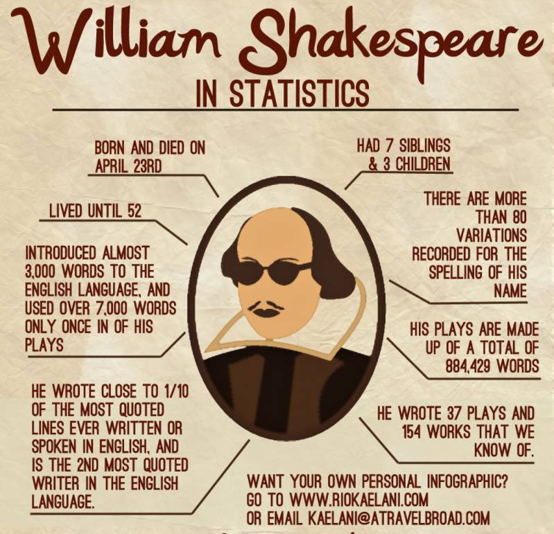 william-shakespeare_visualisation.jpg