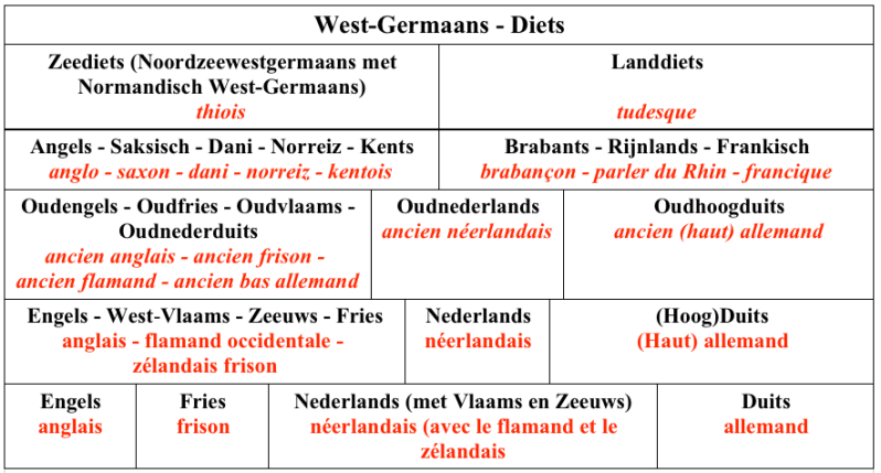 West-Germaans-Dietsetalen-1.png
