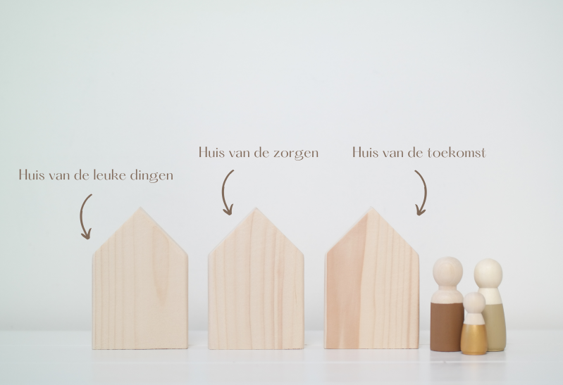 De drie huizen | Signs of Safety