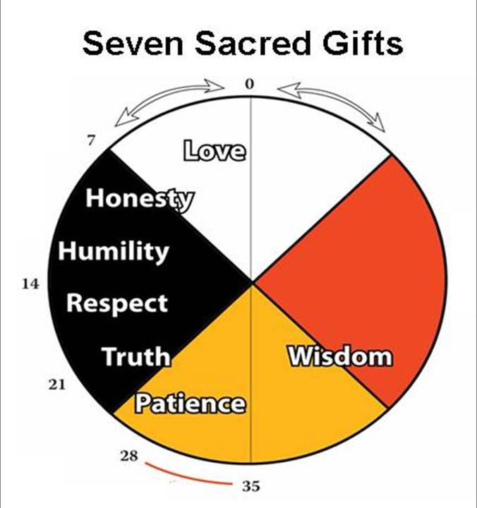 7sacredGifts.jpg