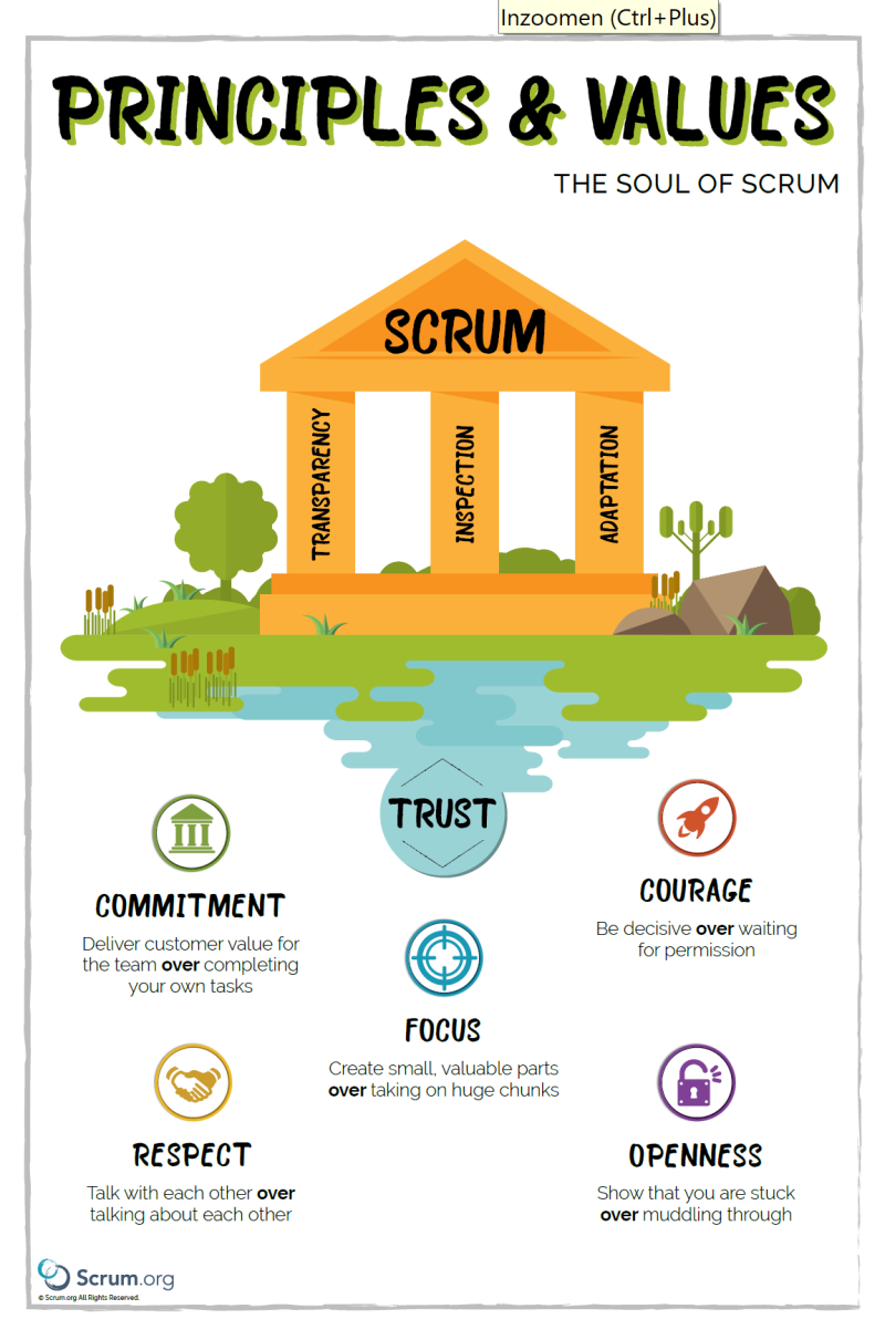Principles and Values of Scrum