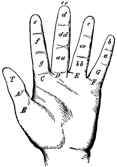 FAS N0104 Hand with handreadingsigns
